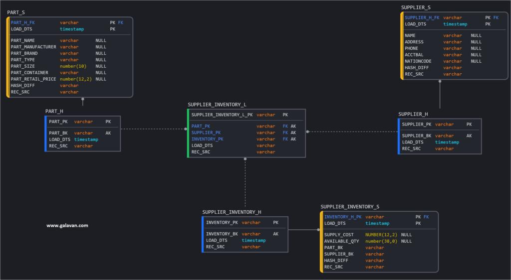 Optimizing Data Vault on Snowflake Cloud Data Platform