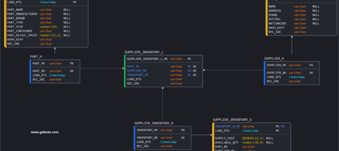 Optimizing the Data Vault architecture on Snowflake & free SQL!